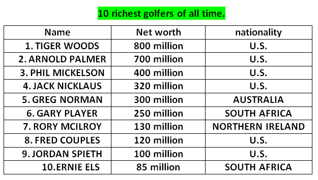 richest golfer in the world