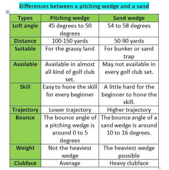 Differences between a pitching wedge and a sand wedge